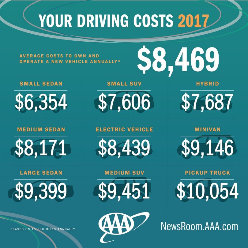 Aaa Speaks Out Reveals True Cost Of Vehicle Ownership